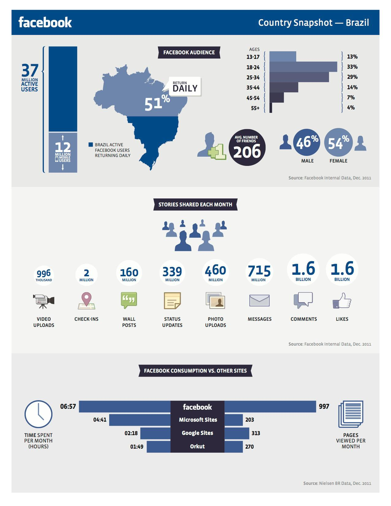 Infogr fico do facebook no brasil site para empresas for O architecture facebook