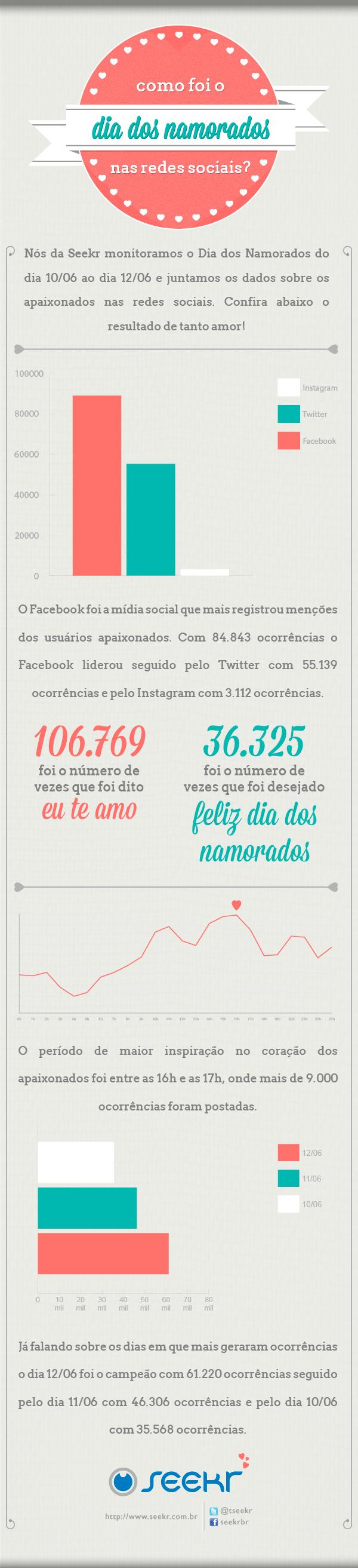 dia-dos-namorados-infografico