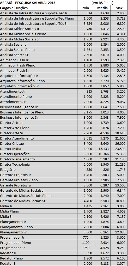 Tabela_2BAbradi