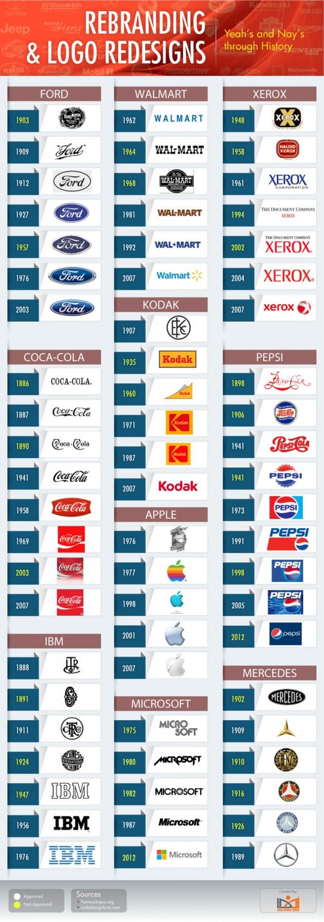 evolução dos logotipos famosos