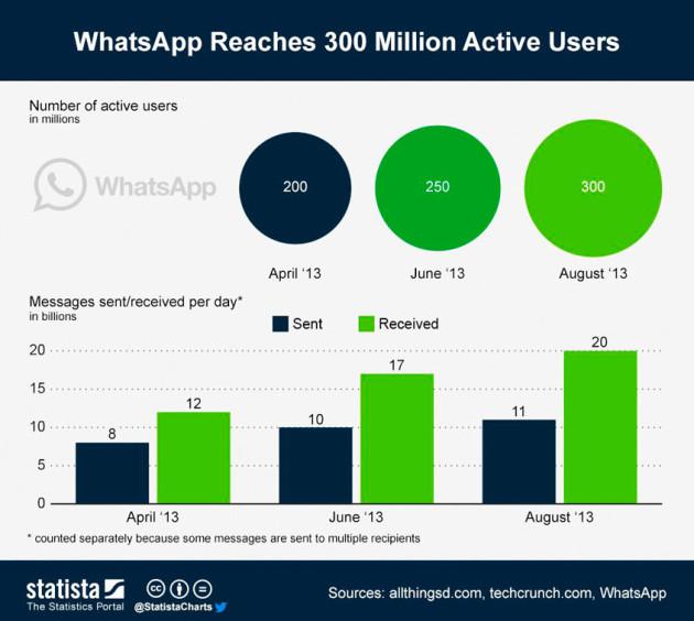 alcance-do-whatsapp