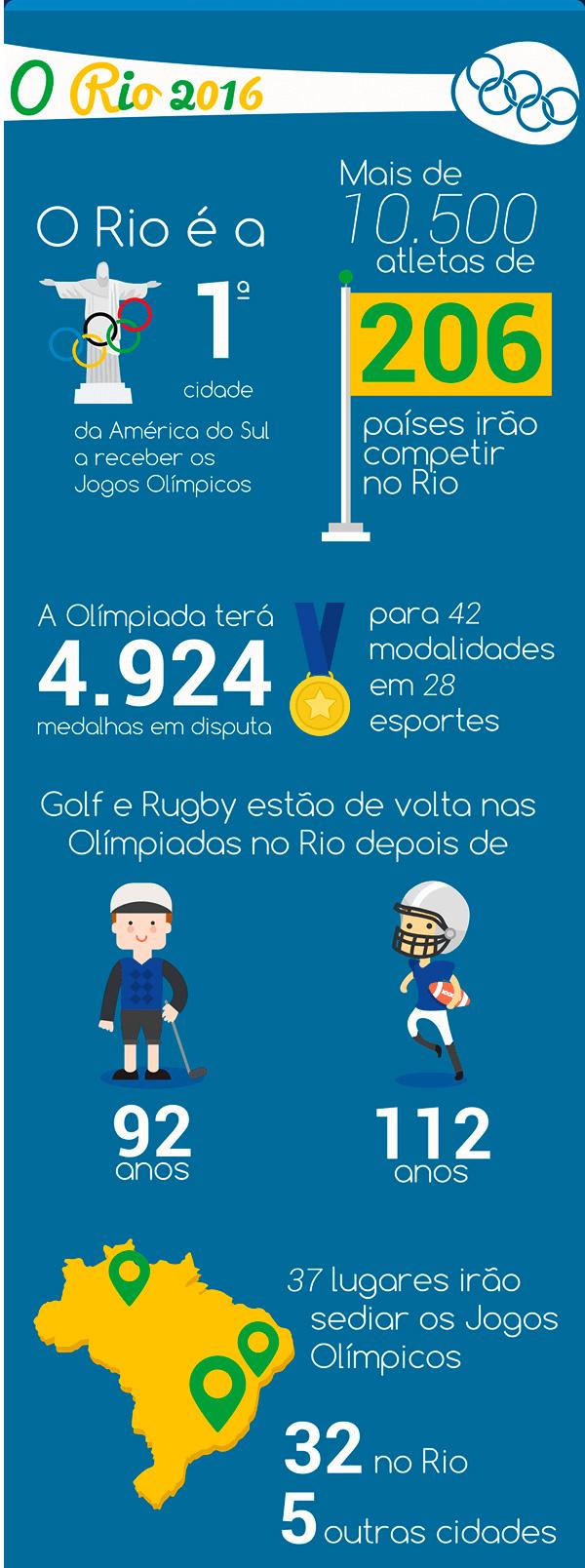 19-fatos-sobre-os-Jogos-Olimpicos-Rio-2016-que-talvez-voce-nao-saiba_02