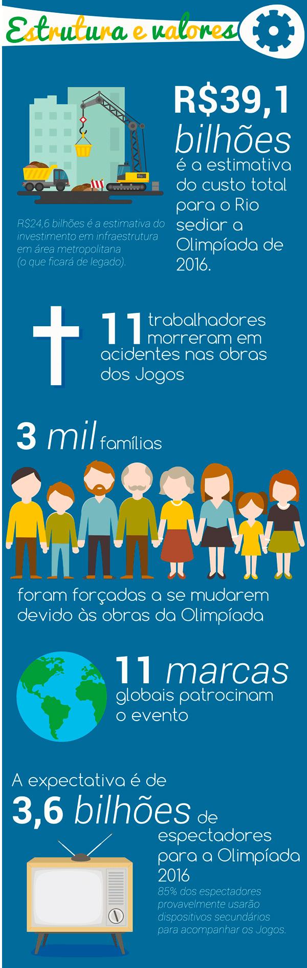 19-fatos-sobre-os-Jogos-Olimpicos-Rio-2016-que-talvez-voce-nao-saiba_04