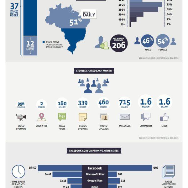 Infografico Facebook no brasil