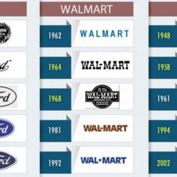evolução dos logotipos